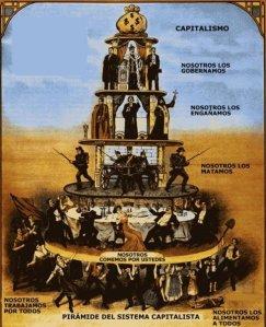 Piramide de poder del capitalismo