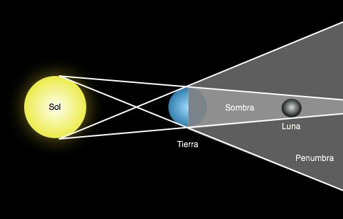 Luna - Wikipedia, la enciclopedia libre