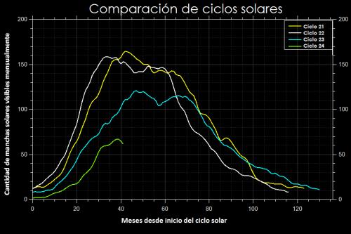 comparacion ciclos solares
