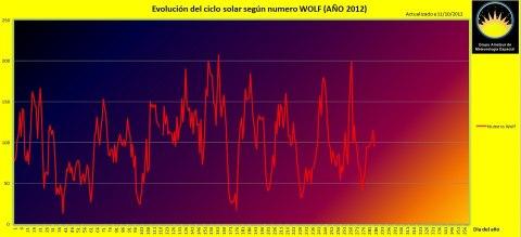 grafica manchas solares geoefctivas