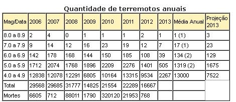 terremotos anual