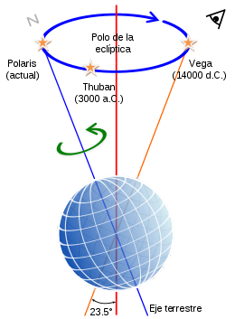 260px-Precession-sphere-ES.svg