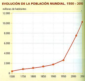 grafica_poblacionmundo