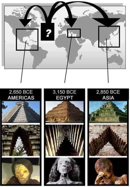 piramides momias mundo