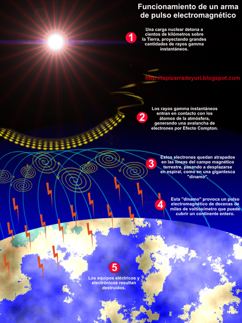 ataque_pulso_electromagnetico_EMP_explicacion