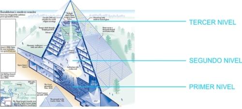 604x274_Estructura_Niveles_Piramide_de_la_Paz_realograma