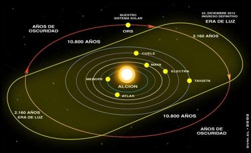 sun_rotates_around_alcyone1