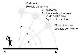 trayectorias aparentes.jpg
