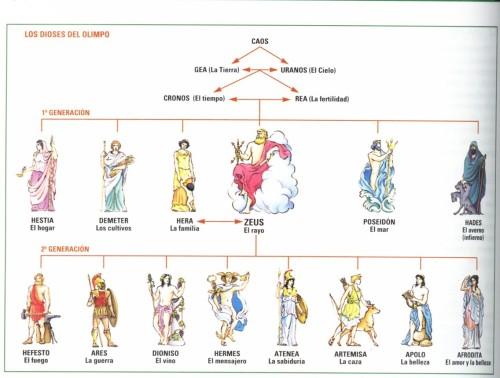 dioses-griegos1