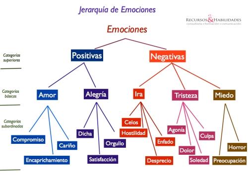 jerarquía-de-emociones.0011