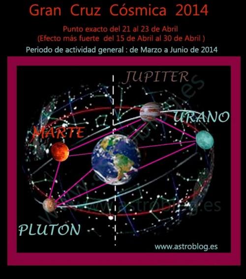 Grafico-y-fecha-Gran-Cruz-Cósmica-2014.www_.astroblog.es_