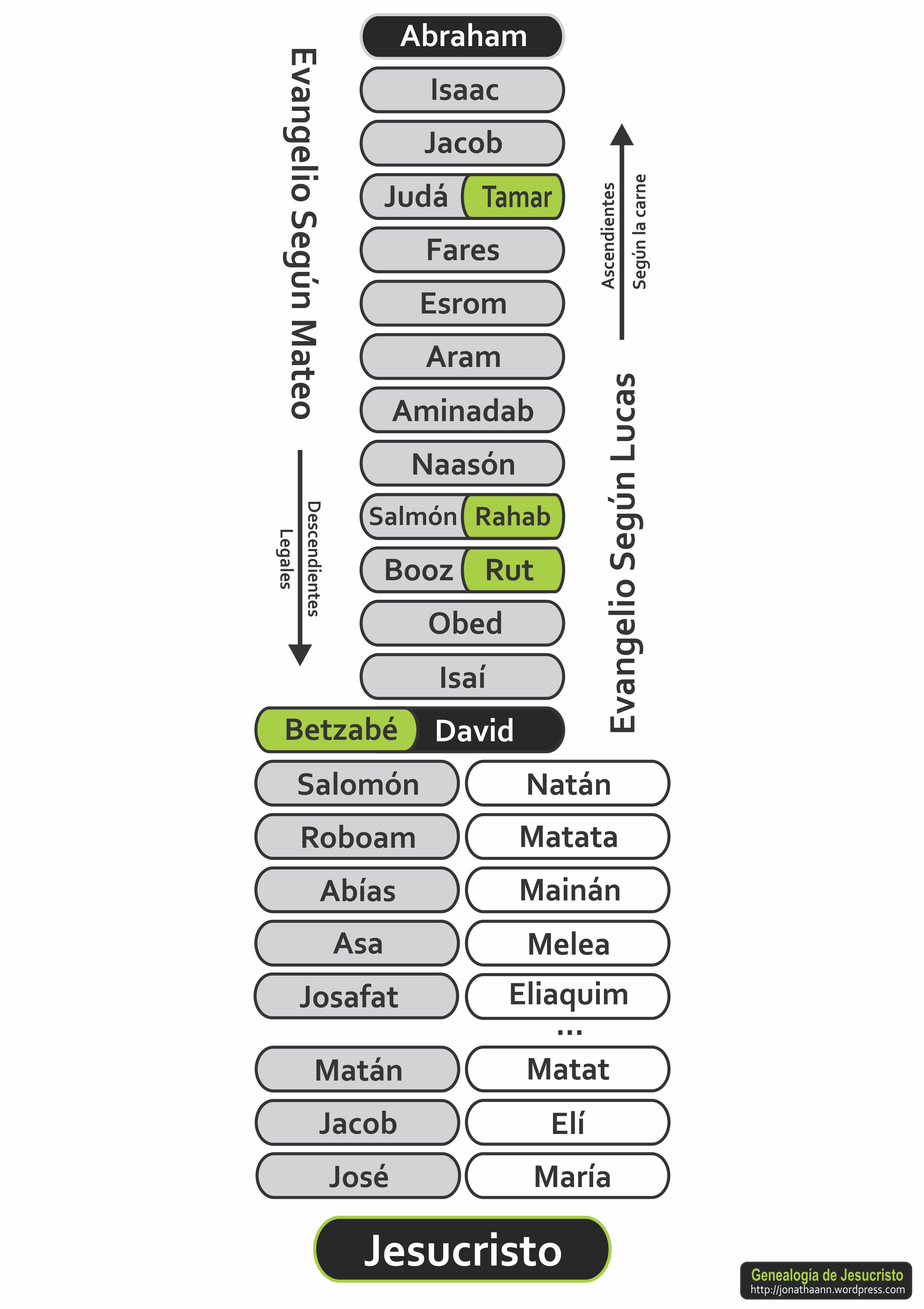 genealogia-de-jesucristoiipvimp1