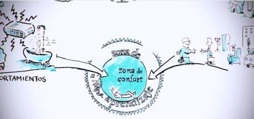 zona confort