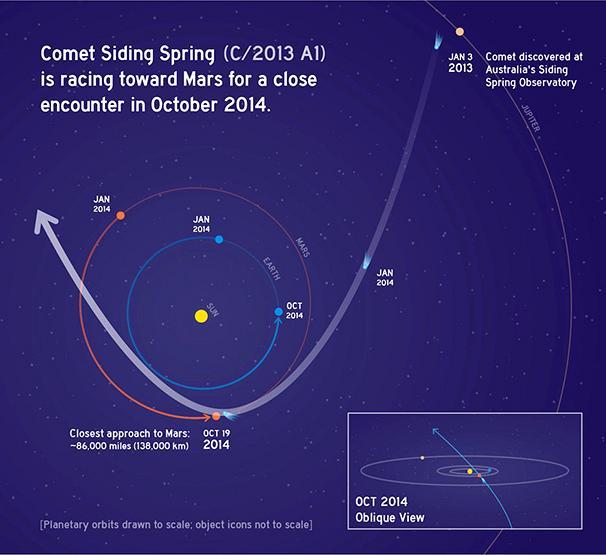 606x555_Siding-Spring-orbit-NASA-graphic-606px