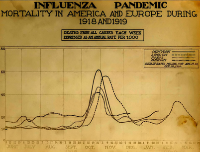800px-Spanish_flu_death_chart