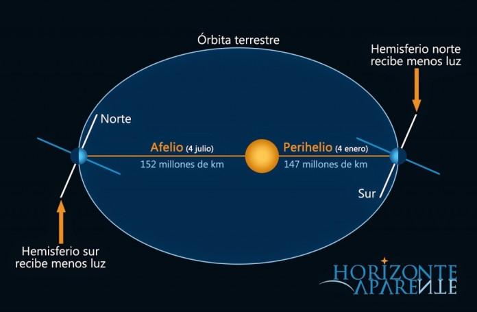 afelio-perihelio-1024x670