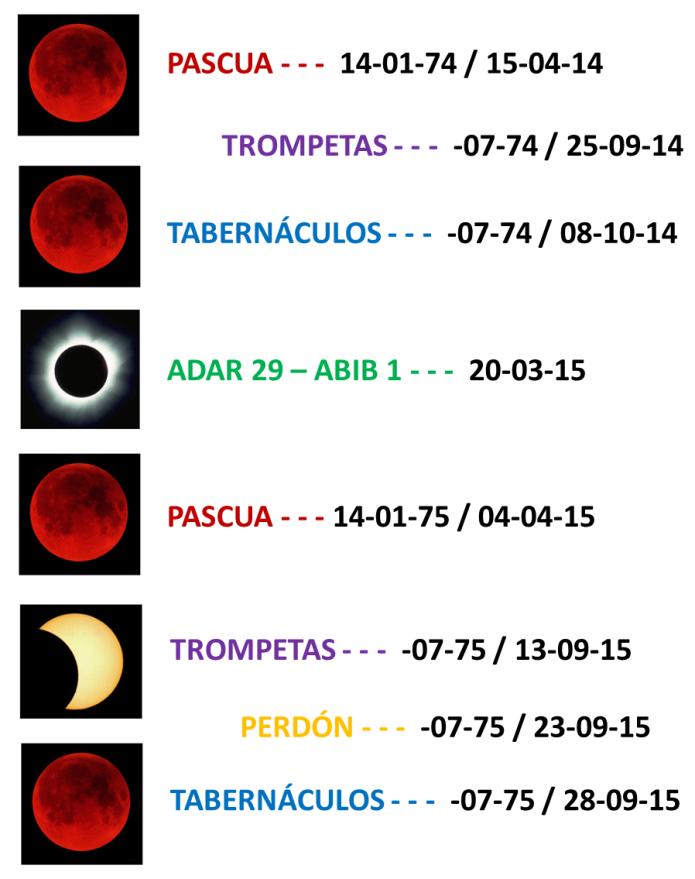 Blood moon graphic