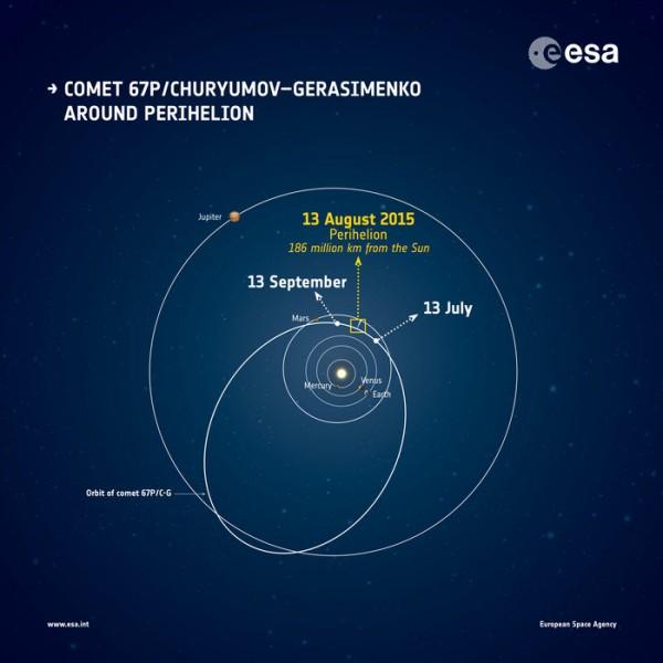 Comet_around_perihelion_node_full_image_2-600x600