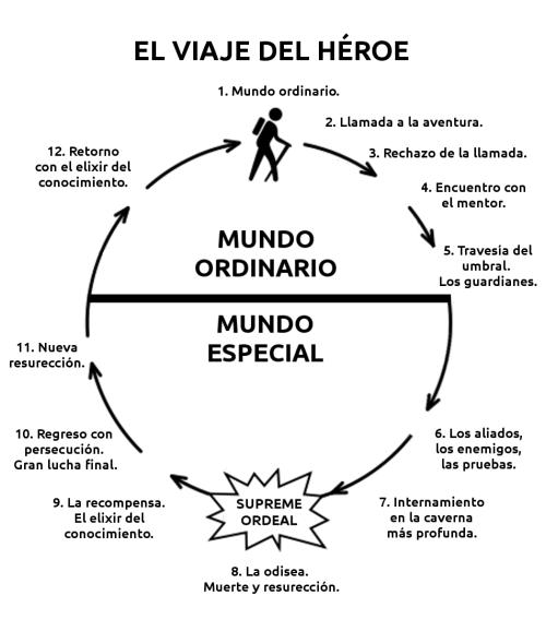 Viaje del héroe - Esquema