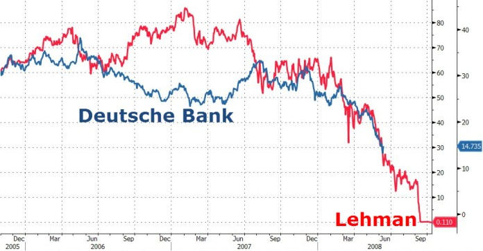 Deutsche-Bank-Lehman-Brotheres-Chart