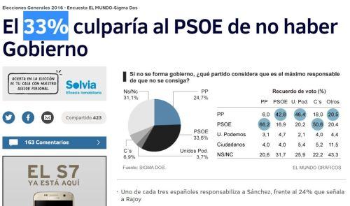 33% psoe culpa