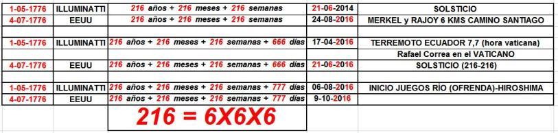 fundacion illuminati y eeuu 216-216-216+666+777