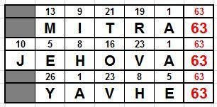 YAHVE-MITRA-JEHOVA 63