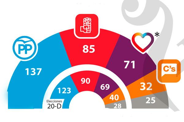 el-pp-gana-las-elecciones-y-pedro-sanchez-resiste-0010832