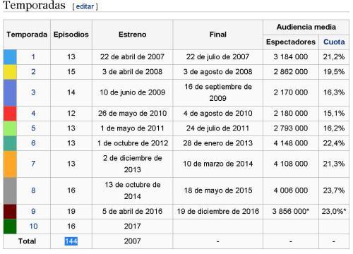 la-que-se-avecina-2017-144-episodios