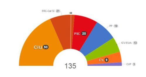 135-diputados-cataluna