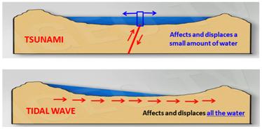 grandes-ondas-de-marea