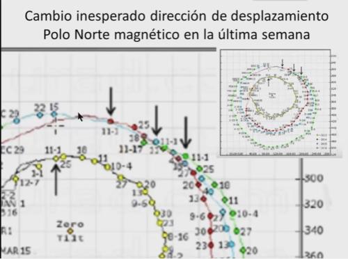 inesperado-cambio-norte-magnetico
