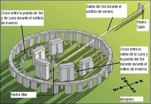 stonehenge-graf